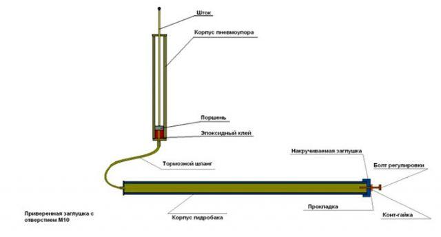 Сборка самодельного устройства на основе амортизатора автомобиля для проветривания теплиц